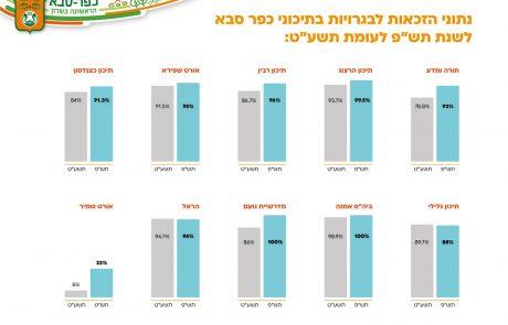 עלייה בשיעור זכאי הבגרויות בכפר סבא